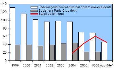 Нажмите на изображение для увеличения Название: Russian_public_debt.jpg Просмотров: 35 Размер:19,9 Кб ID:56630