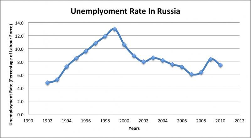 Нажмите на изображение для увеличения Название: Russiaunemployment.jpg Просмотров: 37 Размер:34,8 Кб ID:56631