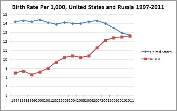 Нажмите на изображение для увеличения Название: Birth-Rate-Per-1000-United-States-and-Russia-1997-2011.png Просмотров: 111 Размер:13,5 Кб ID:61364