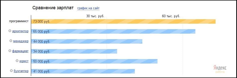 Нажмите на изображение для увеличения Название: salary.jpg Просмотров: 68 Размер:57,8 Кб ID:61581