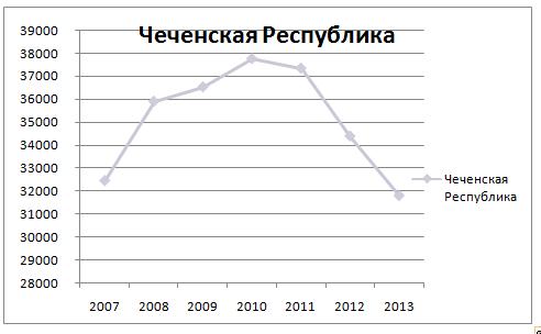 Нажмите на изображение для увеличения Название: Чечня.png Просмотров: 39 Размер:10,1 Кб ID:64161