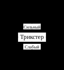 Нажмите на изображение для увеличения Название: 220px-Трикстер._Диаграмма_свой-чужой,_сильный-слабый.svg.png Просмотров: 26 Размер:11,6 Кб ID:79582